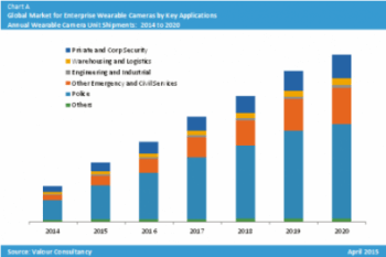 Bar Chart illustrating the growth of enterprise wearable cameras