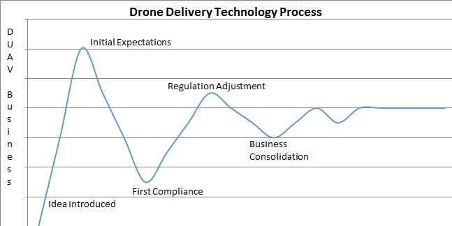 Chart illustrating growth trends of drone delivery market